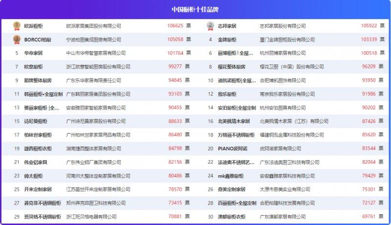 """首届""""华腾杯""""实力开评!问鼎TOP榜仅一步之遥"""